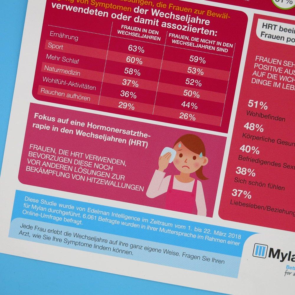 conny doll lifestyle: mylan, mywaynewway, wechseljahr, klimakterium, menopause, hormonersatztherapie